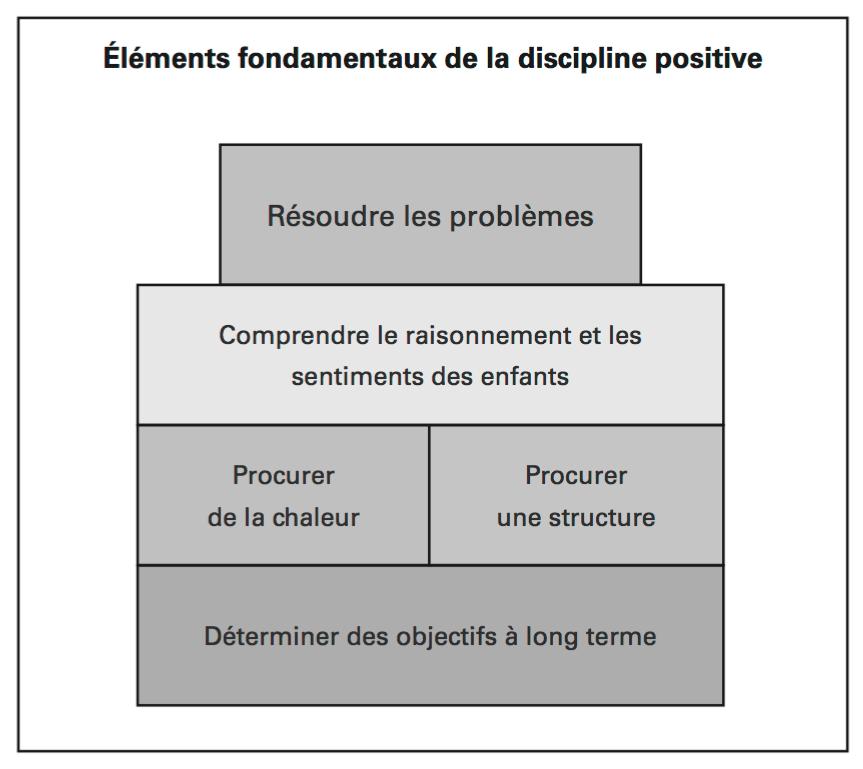discipline positive
