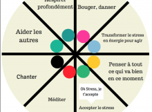 roue anti-stress