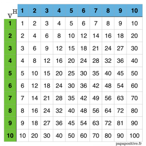 La bataille navale des multiplications pour les - Les table de multiplication de 1 a 10 ...