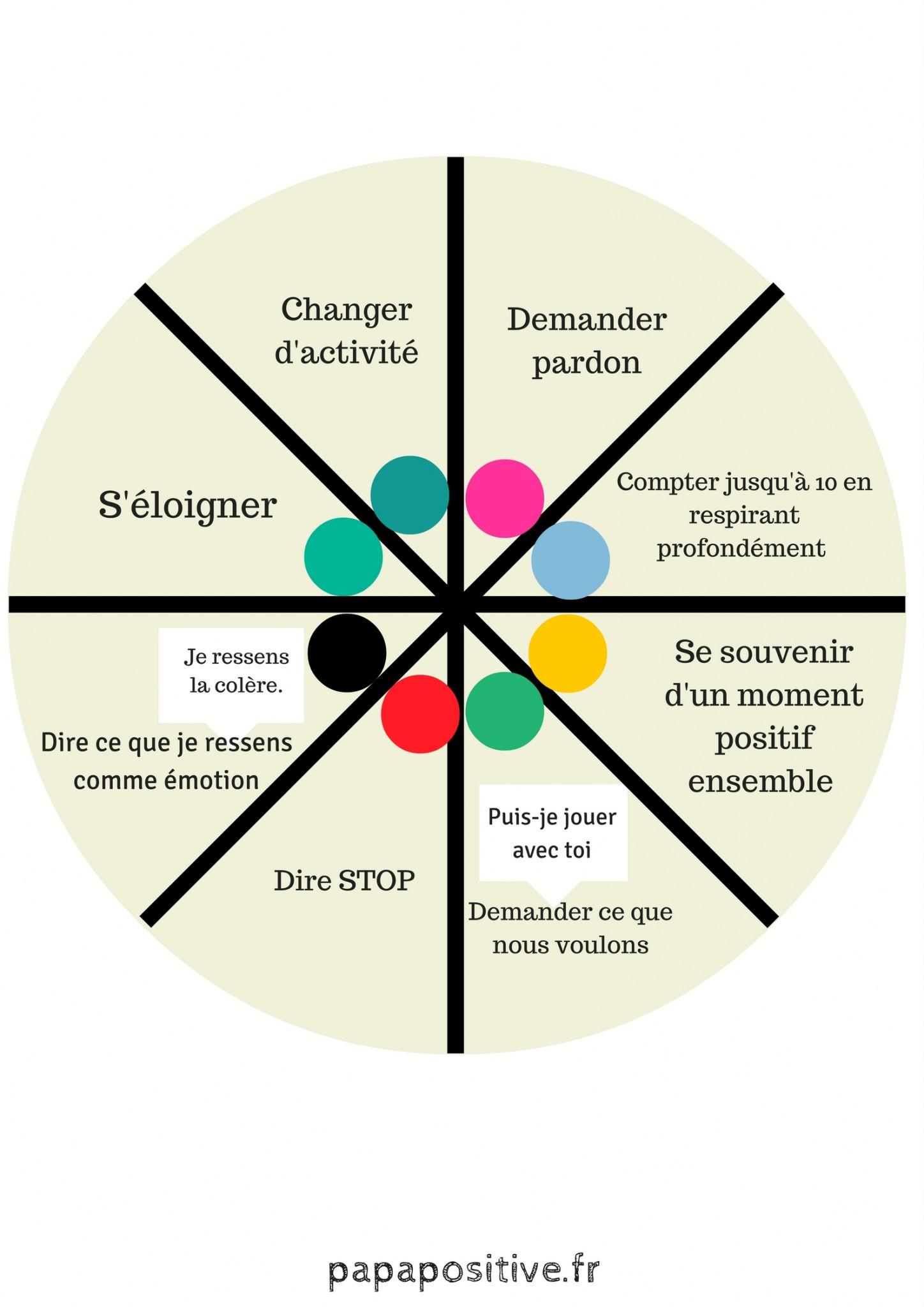 roue des choix conflit