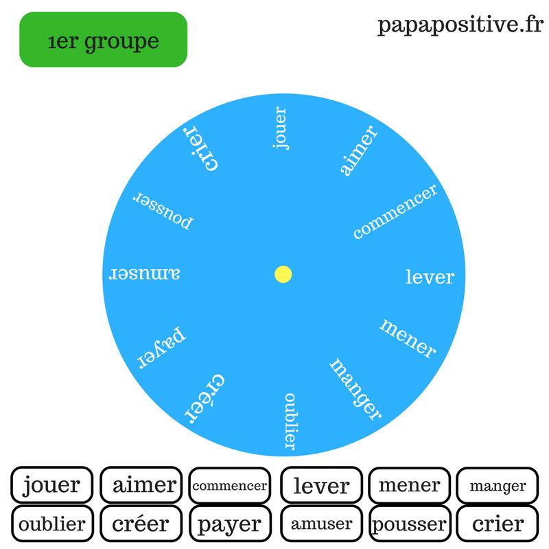 Outil Gratuit La Roue De Conjugaison Des Verbes Du 1er 2eme Et 3eme Groupe Futur