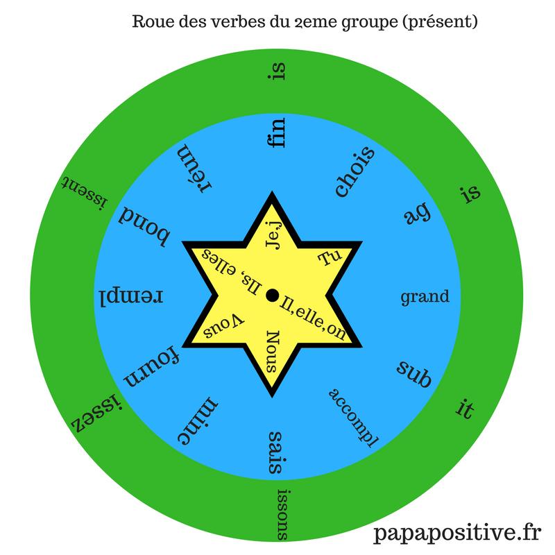 Outil Gratuit La Roue De Conjugaison Des Verbes Du 2eme Groupe Present