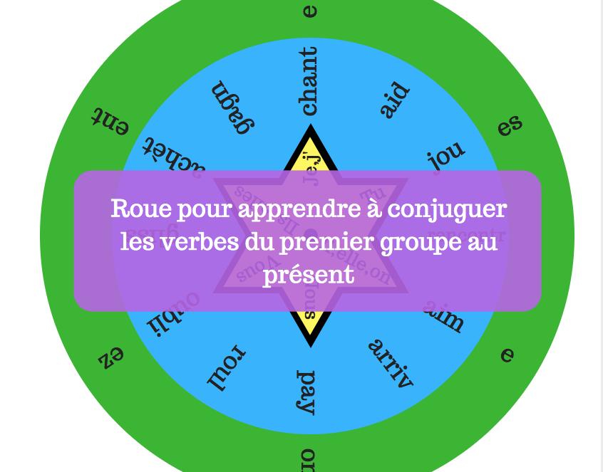 Outil Gratuit La Roue Des Verbes Du 1er Groupe Present